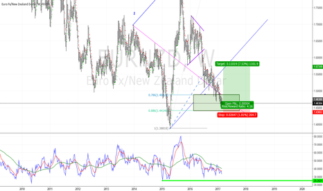 EURNZD: A low risk buy