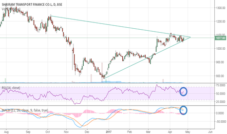 SRTRANSFIN: Trying to pop out from a compressed Triangle....