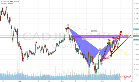 CADJPY: gartley and abcd and wolfe wave