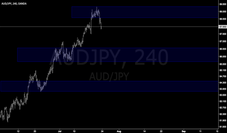 AUDJPY: AUDJPY easy trade retest and dump