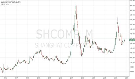 SHCOMP: SHCOMP Market Crashes