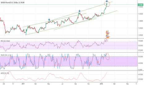 GBPUSD: GBPUSD Daily oppotunity for short sell