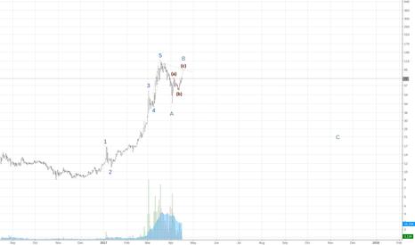 DASHUSDT: Approaching sell zone