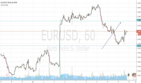 EURUSD: EUR/USD 1 hour