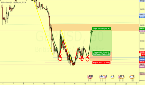GBPUSD: Change of trend - This is an long position prediction
