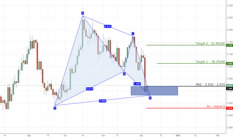 COPPER: Copper bullish gartley on daily chart.