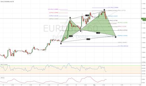 EURUSD: Bullish Cypher Pattern EURUSD