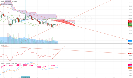"""BTCUSD: """"My First Published Chart"""""""