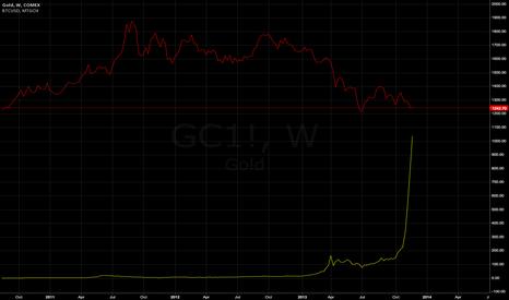 GC1!: Bitcoin gunning for gold parity