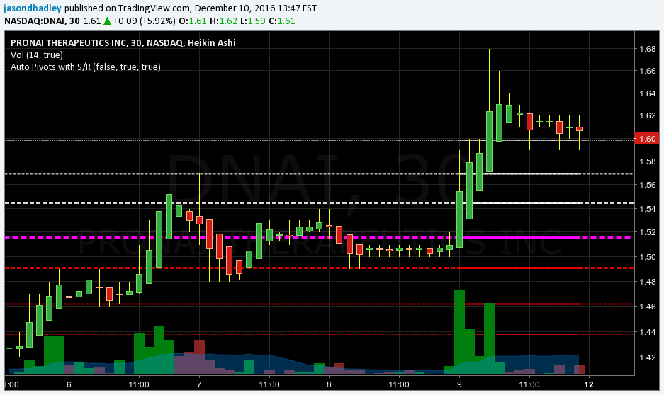 Auto Pivots With S R Levels Indicator By Jasondhadley Tradingview
