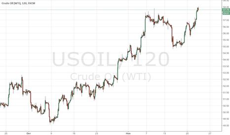 USOIL: Сланцевые компании упрочняют позиции в США
