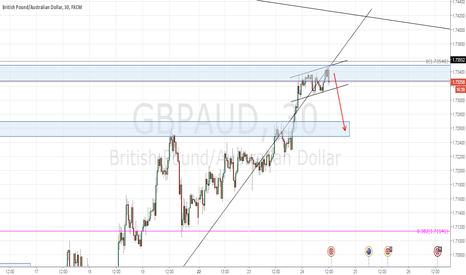 GBPAUD: gbpaud short