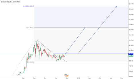 OMGUSD: End of consolidation ? ??