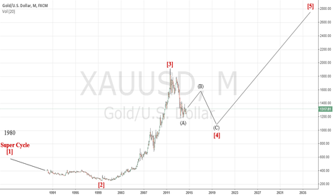 XAUUSD: XAUUSD long term forecast