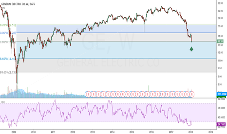GE: $GE Ripe for a bounce back