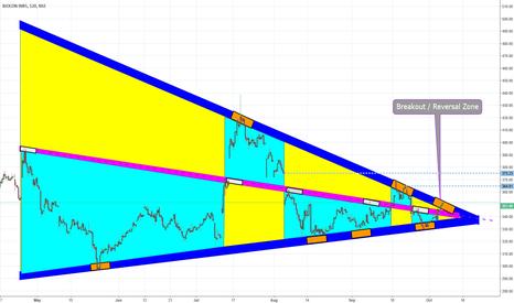 BIOCON: BIOCON Triangle Breakout