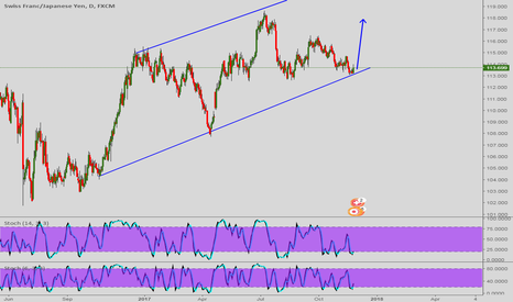 CHFJPY: potential buy set up