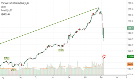 DJI: Biggest Volume Day In Dow History PPT?
