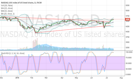 NAS100: triangle trend on the Nasdaq 100