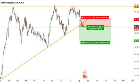GBPJPY: GBP Short Idea - Long term uptrend trendline broken