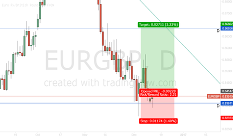 EURGBP: Potential Long on EUR/GBP