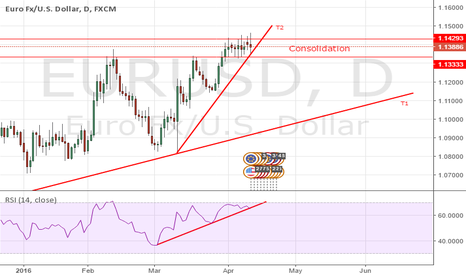 EURUSD: EUR/USD    in  Consolidation