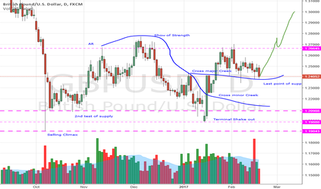 GBPUSD: Accumulation Completed on GBPUSD