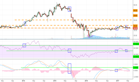 MPLX: Weekly Chart - Price action Resistance, MACD resistance, and RSI
