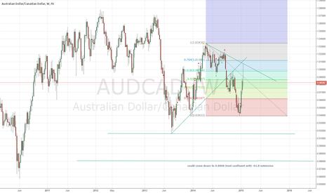 AUDCAD: AUD/CAD LONG TERM SHORT