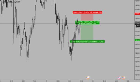 EURUSD: EURUSD Short 1.2239 stop loss 10pips