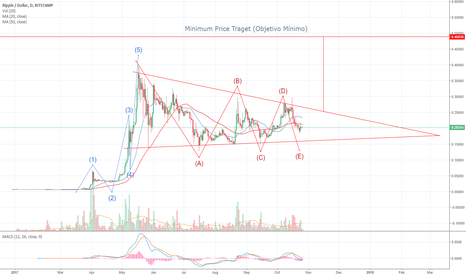 XRPUSD: Ripple Analysis and Trading Strategy