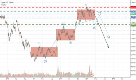 XCUUSD: Copper to sell