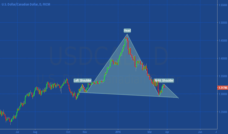 USDCAD: UsdCad Head and shoulders Pattern