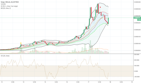 XVGBTC: XVRG does this all the time. Buy signal.