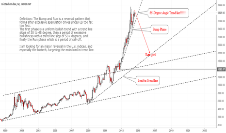 BTK: Biotech: A Time Bomb About To Explode