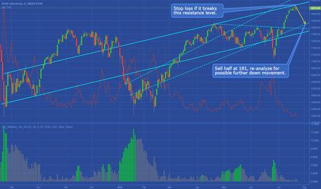 DJI: DJX/DOWI - Trading Setup/Plan (Case Study)