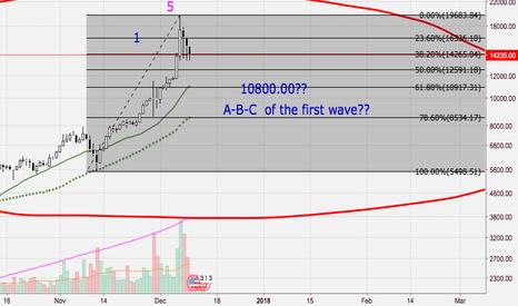 BTCUSD: Wave A (14000.00 points) as a new resistance?