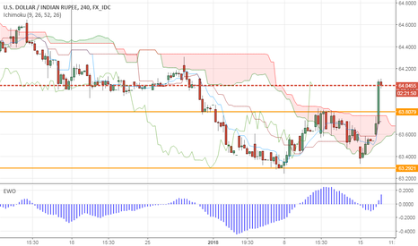 USDINR: USDINR- May be ready to depreciate to 65/65.5 levels