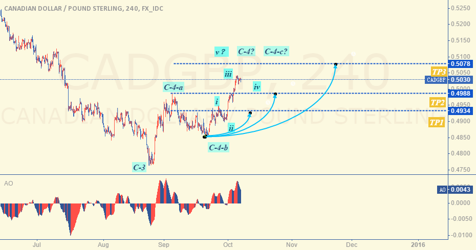 CAD/GBP Wave counter Update