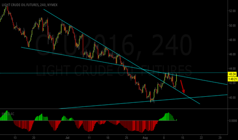 CLU2016: 4 Hr view of trend lines and support / resistance .