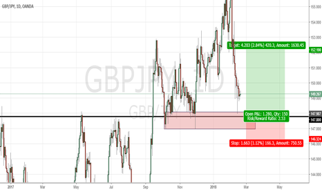 GBPJPY: Looking for opportunity to long GBPJPY