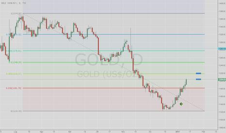 GOLD: Goooooooold long da 1141