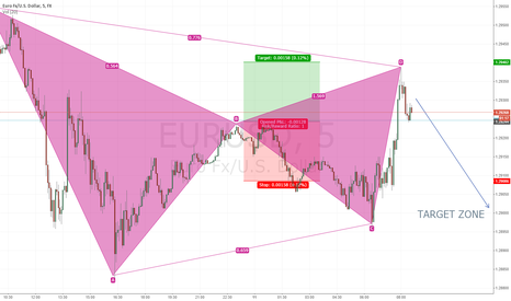 EURUSD: EurUsd idea for a few mins.