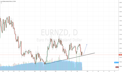 EURNZD: IN SUPPORT, POSSIBLE BUY