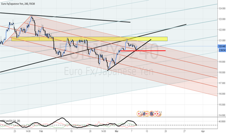 EURJPY: EUR/JPY POTENTIAL SET-UP CAN PLAY BOTH WAYS