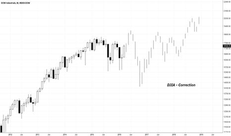 DJI: DJIA - Correction