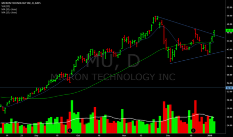 MU: Breaking out today.