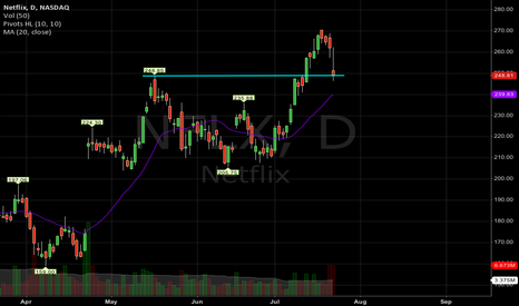 NFLX: NFLX found support or headed to 20MA?