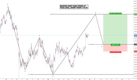 GBPUSD: GBP/USD - Bullish 5-0
