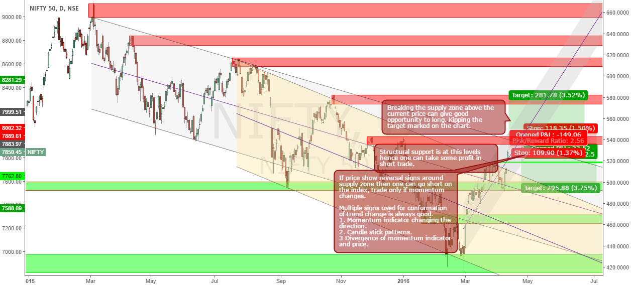 Nifty Channel and Demand Supply Analysis